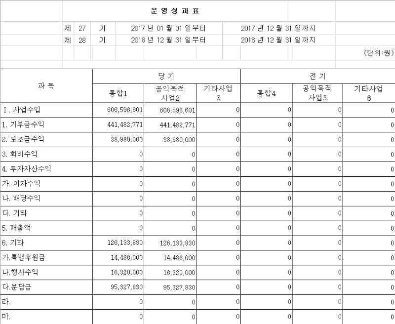 2018년 운영성과표1-1.png