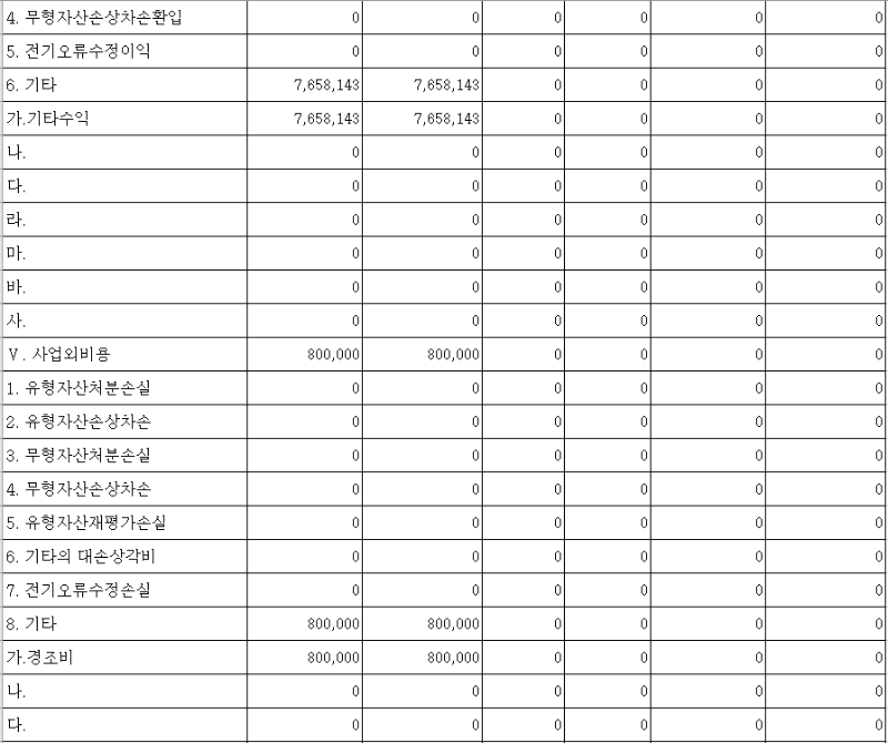 2018년 운영성과표5-1.png